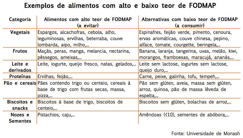 Exemplos Alimentos FODMAP | mygutfeeling.eu