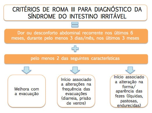 alimentos para sindrome do intestino irritavel