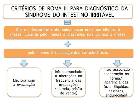 SII Roma 3 | mygutfeeling.eu